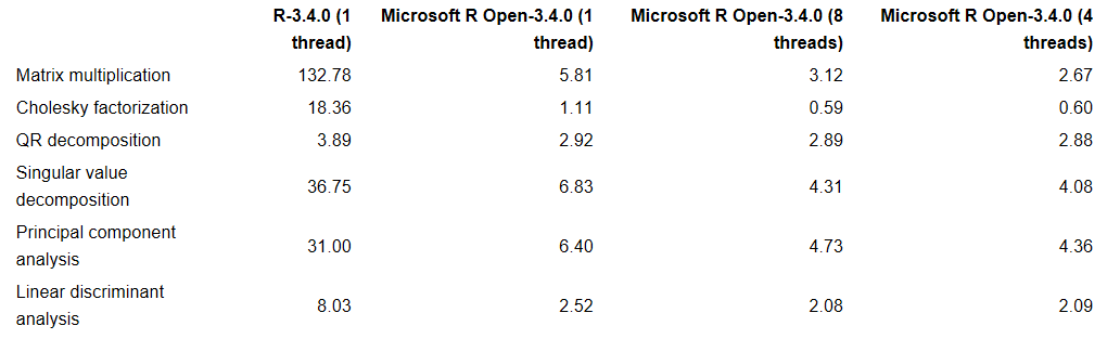 The Benefits of Multithreaded Performance with Microsoft R